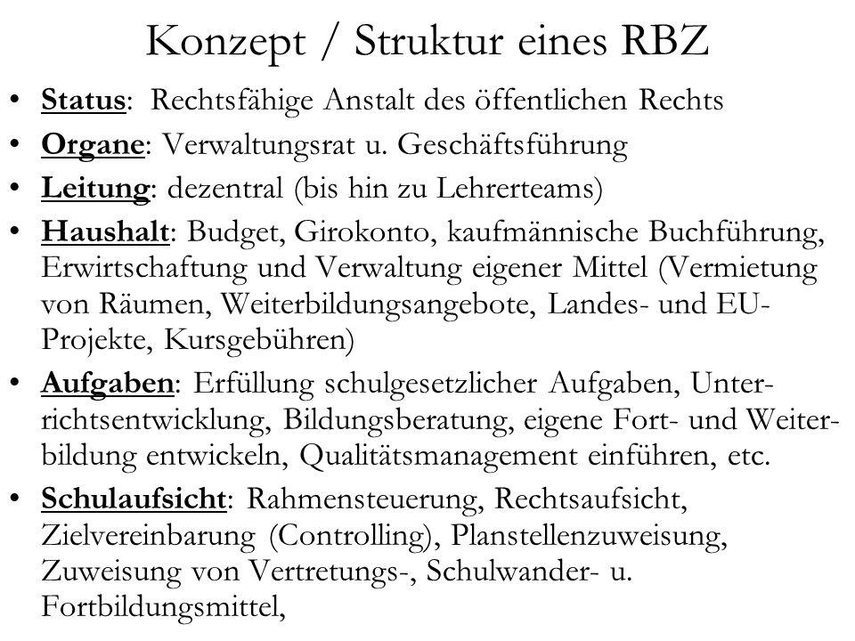 Konzept / Struktur eines RBZ Status: Rechtsfähige Anstalt des öffentlichen Rechts Organe: Verwaltungsrat u. Geschäftsführung Leitung: dezentral (bis h