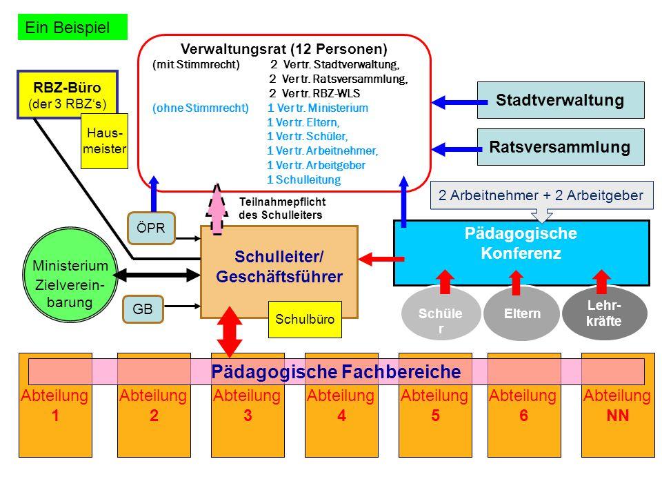 Pädagogische Konferenz Schüle r Eltern Lehr- kräfte Schulleiter/ Geschäftsführer RBZ-Büro (der 3 RBZs) Teilnahmepflicht des Schulleiters Verwaltungsra