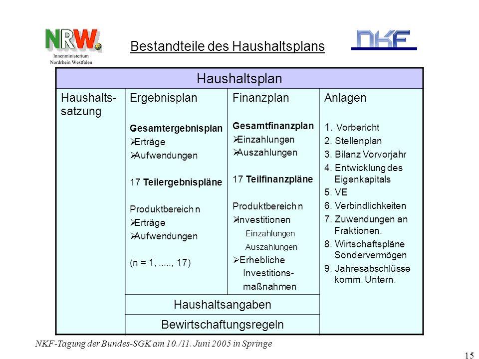 NKF-Tagung der Bundes-SGK am 10./11. Juni 2005 in Springe 15 Bestandteile des Haushaltsplans Haushaltsplan Haushalts- satzung Ergebnisplan Gesamtergeb