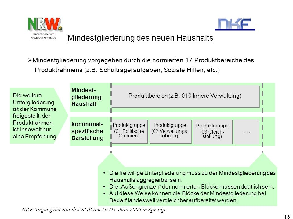 NKF-Tagung der Bundes-SGK am 10./11. Juni 2005 in Springe 16 Mindestgliederung des neuen Haushalts Mindestgliederung vorgegeben durch die normierten 1