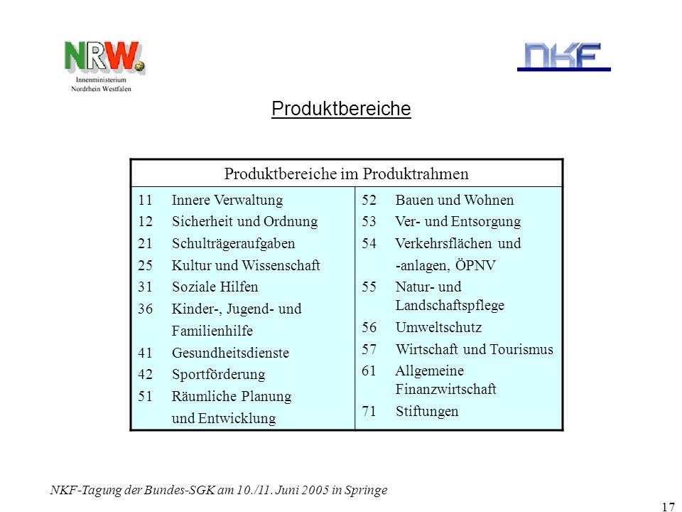 NKF-Tagung der Bundes-SGK am 10./11. Juni 2005 in Springe 17 Produktbereiche Produktbereiche im Produktrahmen 11 Innere Verwaltung 12 Sicherheit und O