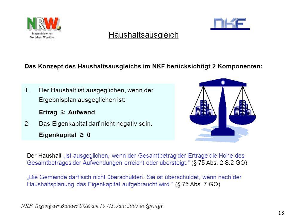 NKF-Tagung der Bundes-SGK am 10./11. Juni 2005 in Springe 18 Haushaltsausgleich 1.Der Haushalt ist ausgeglichen, wenn der Ergebnisplan ausgeglichen is