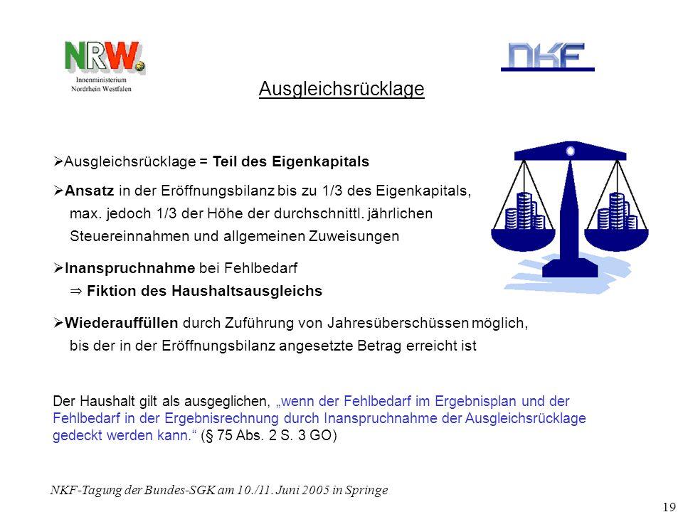 NKF-Tagung der Bundes-SGK am 10./11. Juni 2005 in Springe 19 Ausgleichsrücklage Ausgleichsrücklage = Teil des Eigenkapitals Ansatz in der Eröffnungsbi