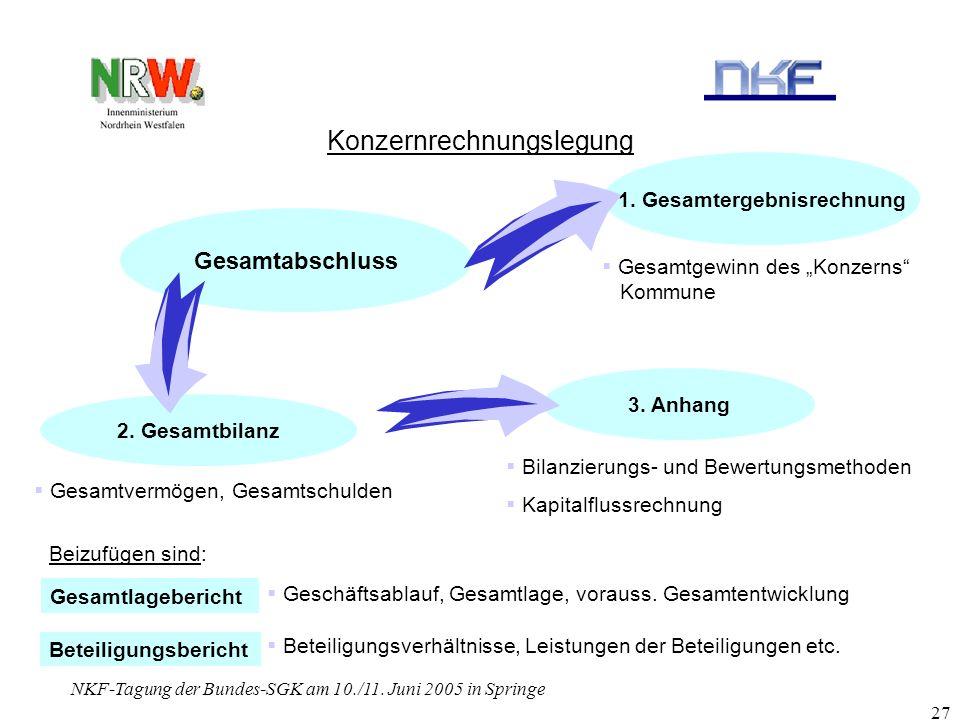 NKF-Tagung der Bundes-SGK am 10./11. Juni 2005 in Springe 27 Konzernrechnungslegung Gesamtabschluss 2. Gesamtbilanz 1. Gesamtergebnisrechnung 3. Anhan