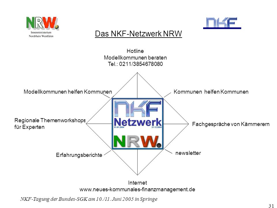 NKF-Tagung der Bundes-SGK am 10./11. Juni 2005 in Springe 31 Das NKF-Netzwerk NRW Fachgespräche von Kämmerern Newsletter Internet www.neues-kommunales