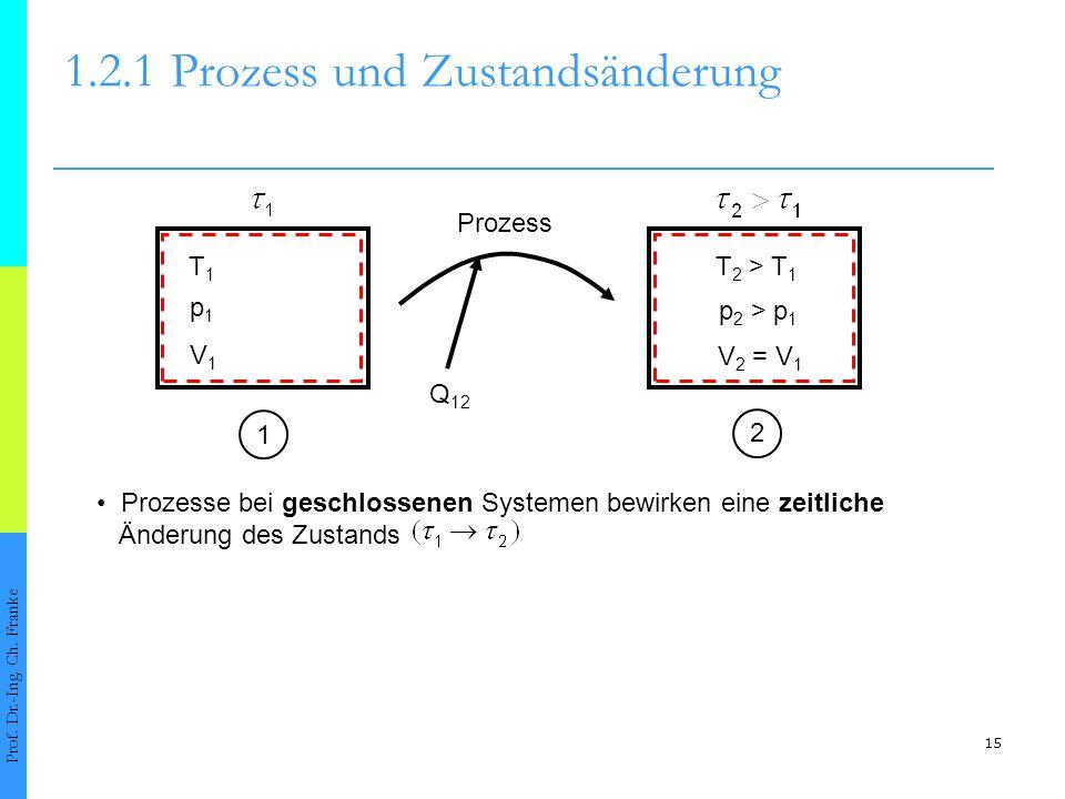 15 p 2 > p 1 1.2.1Prozess und Zustandsänderung Prof. Dr.-Ing. Ch. Franke 12 Prozess Q 12 T1T1 T 2 > T 1 p1p1 V1V1 V 2 = V 1 Prozesse bei geschlossenen