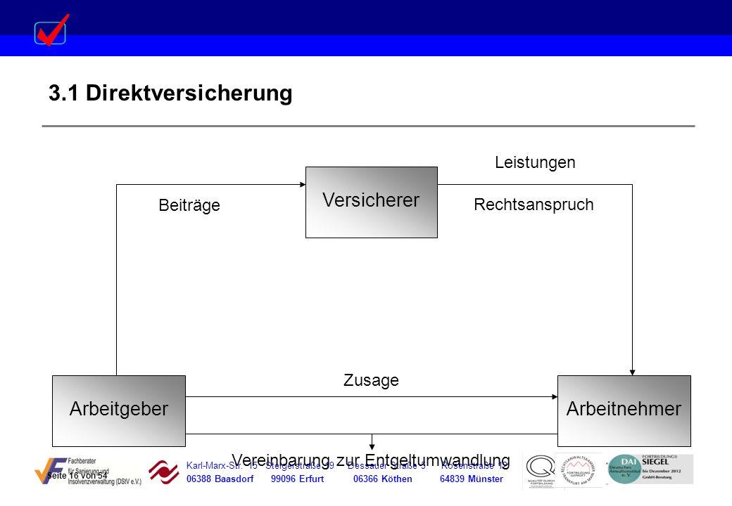 Karl-Marx-Str. 15 Steigerstraße 19 Dessauer Straße 5 Rosenstraße 12 06388 Baasdorf 99096 Erfurt 06366 Köthen 64839 Münster Versicherer Leistungen Beit