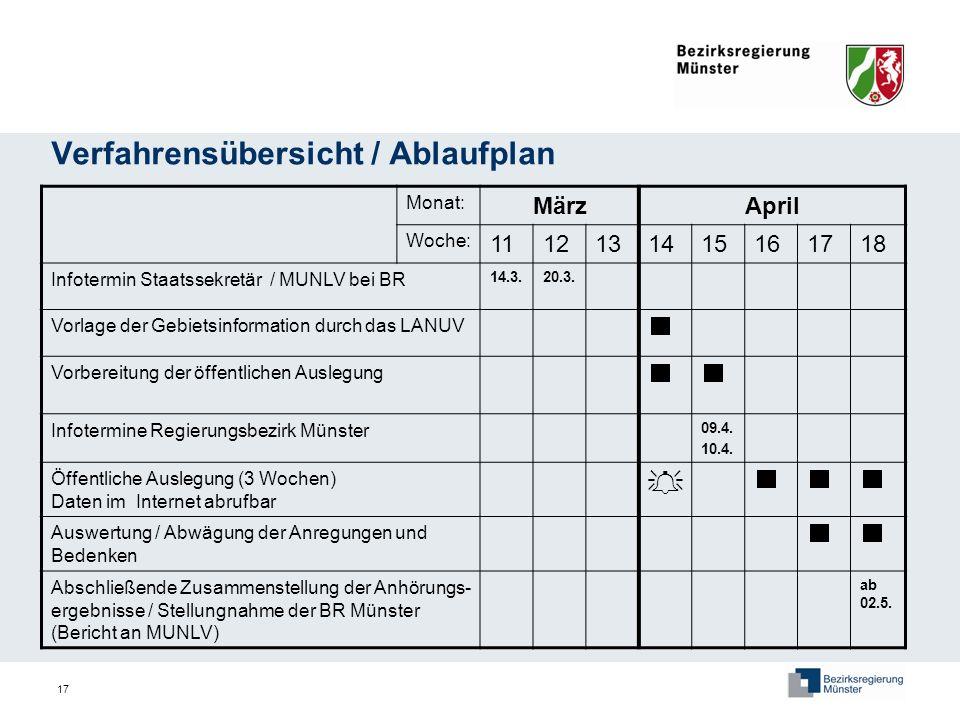 17 Verfahrensübersicht / Ablaufplan Monat: MärzApril Woche: 1112131415161718 Infotermin Staatssekretär / MUNLV bei BR 14.3.20.3. Vorlage der Gebietsin