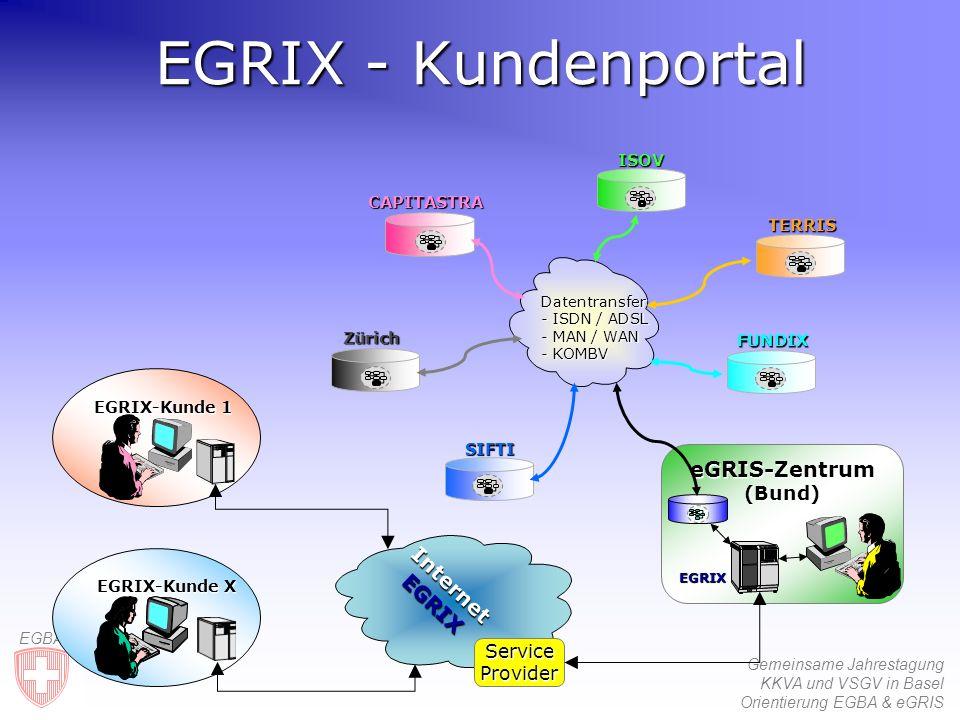 Gemeinsame Jahrestagung KKVA und VSGV in Basel Orientierung EGBA & eGRIS EGBA EGRIX - Kundenportal eGRIS-Zentrum (Bund) EGRIX-Kunde X EGRIX-Kunde 1 Zürich SIFTIISOVTERRIS FUNDIX CAPITASTRA Datentransfer - ISDN / ADSL - MAN / WAN - KOMBV Service Provider Internet EGRIX EGRIX