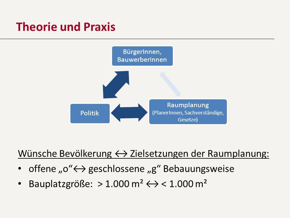 Theorie und Praxis Wünsche Bevölkerung Zielsetzungen der Raumplanung: offene o geschlossene g Bebauungsweise Bauplatzgröße: > 1.000 m² < 1.000 m² Bürg