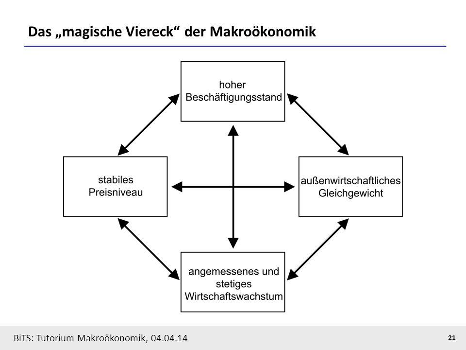 BiTS: Tutorium Makroökonomik, 04.04.14 21 Das magische Viereck der Makroökonomik