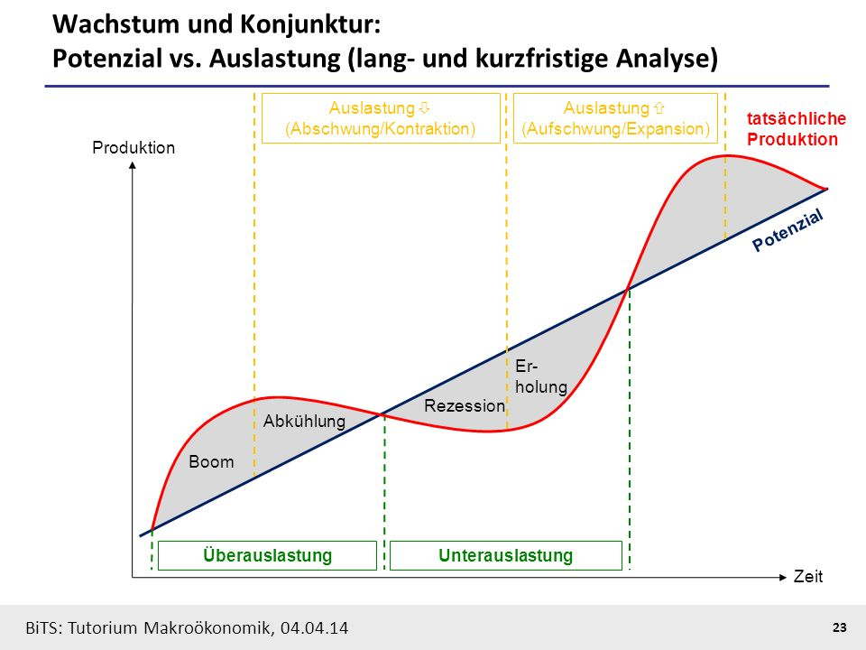 BiTS: Tutorium Makroökonomik, 04.04.14 23 Wachstum und Konjunktur: Potenzial vs. Auslastung (lang- und kurzfristige Analyse) Produktion Zeit Überausla