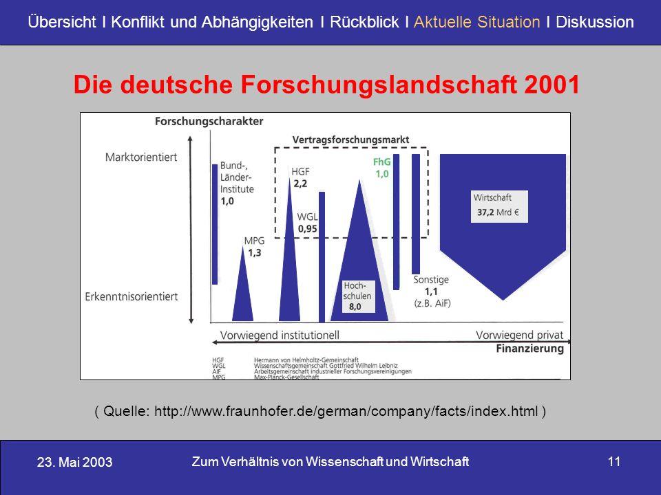 23. Mai 2003 Zum Verhältnis von Wissenschaft und Wirtschaft11 Übersicht I Konflikt und Abhängigkeiten I Rückblick I Aktuelle Situation I Diskussion Di