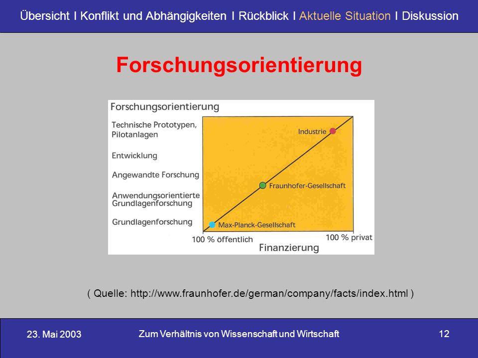 23. Mai 2003 Zum Verhältnis von Wissenschaft und Wirtschaft12 Übersicht I Konflikt und Abhängigkeiten I Rückblick I Aktuelle Situation I Diskussion Fo