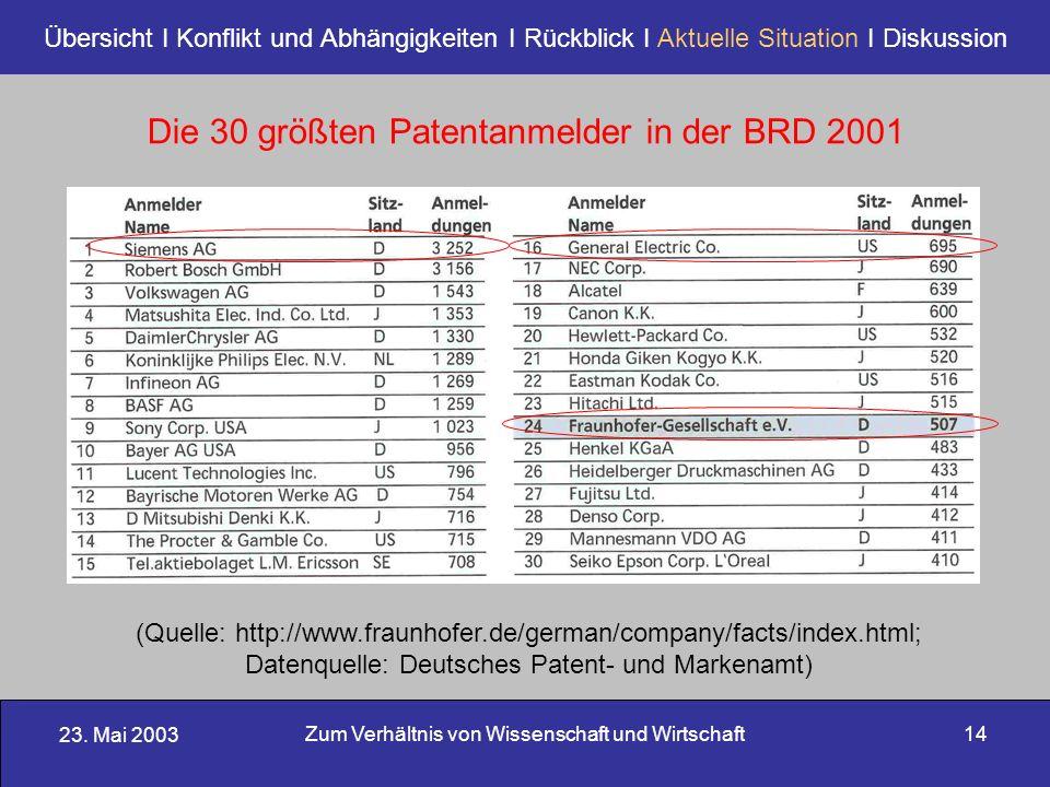 23. Mai 2003 Zum Verhältnis von Wissenschaft und Wirtschaft14 Übersicht I Konflikt und Abhängigkeiten I Rückblick I Aktuelle Situation I Diskussion Di