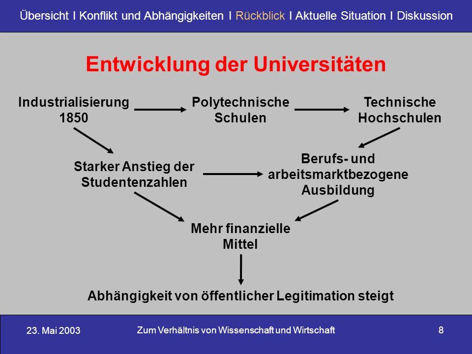 23. Mai 2003 Zum Verhältnis von Wissenschaft und Wirtschaft8 Übersicht I Konflikt und Abhängigkeiten I Rückblick I Aktuelle Situation I Diskussion Ind