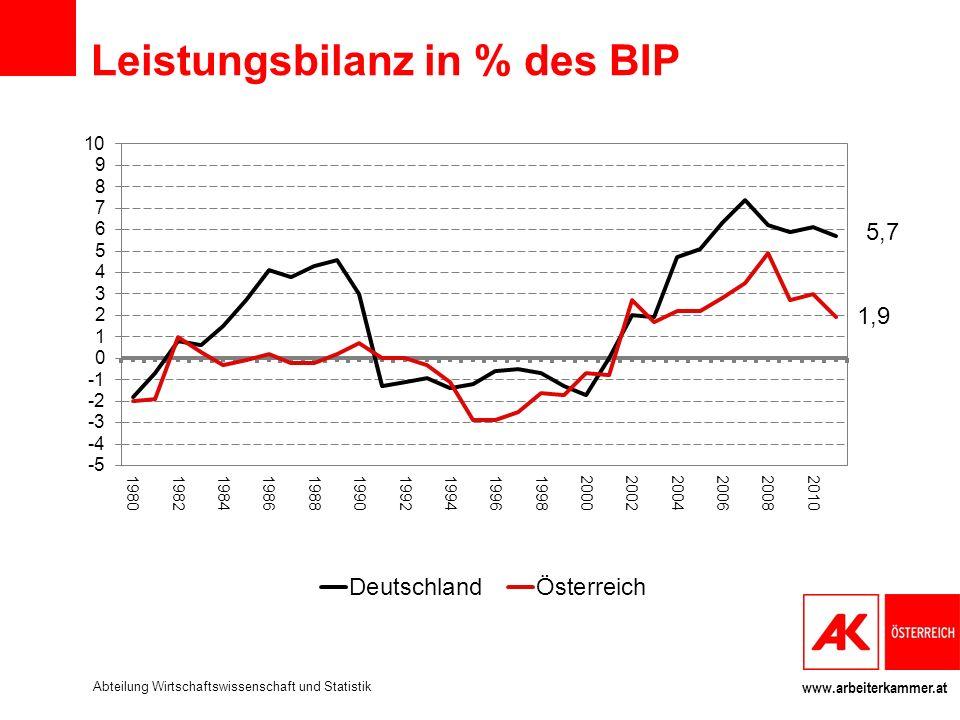 www.arbeiterkammer.at Leistungsbilanz in % des BIP Abteilung Wirtschaftswissenschaft und Statistik
