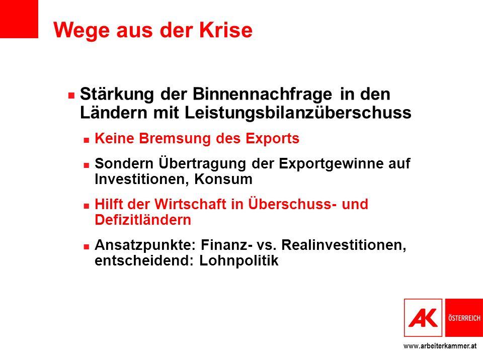 www.arbeiterkammer.at Wege aus der Krise Stärkung der Binnennachfrage in den Ländern mit Leistungsbilanzüberschuss Keine Bremsung des Exports Sondern