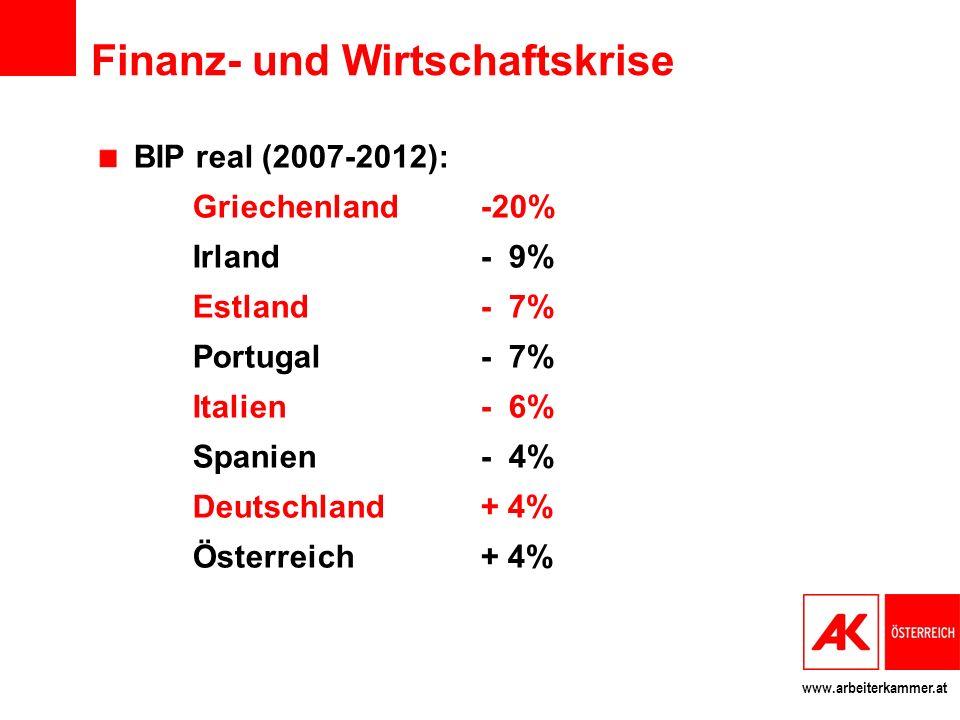 www.arbeiterkammer.at Finanz- und Wirtschaftskrise BIP real (2007-2012): Griechenland -20% Irland- 9% Estland- 7% Portugal - 7% Italien- 6% Spanien - 4% Deutschland+ 4% Österreich+ 4%