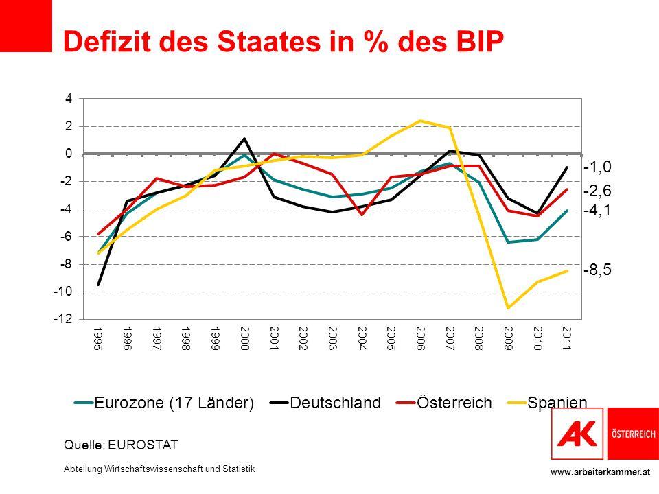 www.arbeiterkammer.at Defizit des Staates in % des BIP Quelle: EUROSTAT Abteilung Wirtschaftswissenschaft und Statistik