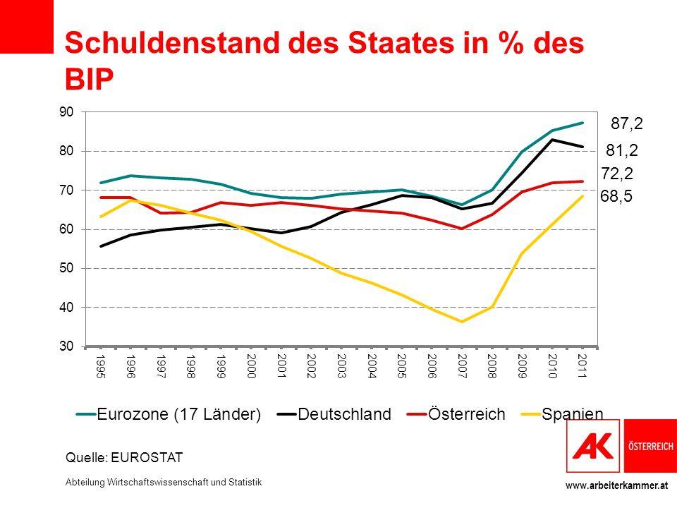 www.arbeiterkammer.at Schuldenstand des Staates in % des BIP Quelle: EUROSTAT Abteilung Wirtschaftswissenschaft und Statistik