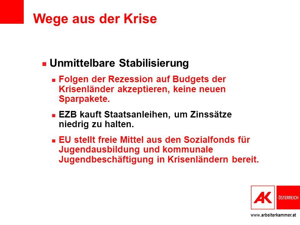 www.arbeiterkammer.at Wege aus der Krise Unmittelbare Stabilisierung Folgen der Rezession auf Budgets der Krisenländer akzeptieren, keine neuen Sparpakete.