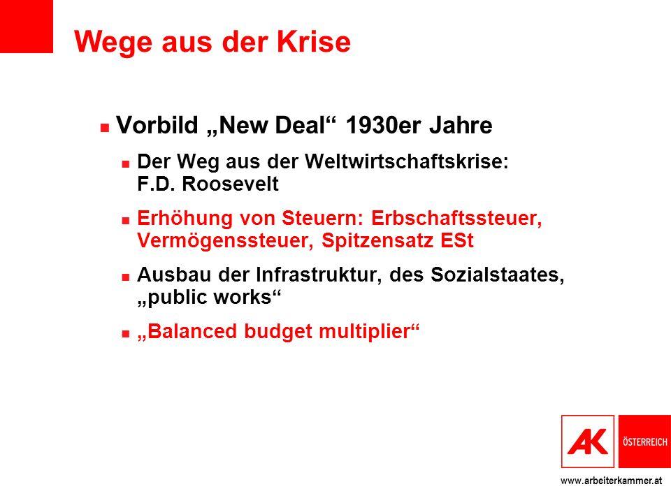 www.arbeiterkammer.at Wege aus der Krise Vorbild New Deal 1930er Jahre Der Weg aus der Weltwirtschaftskrise: F.D.