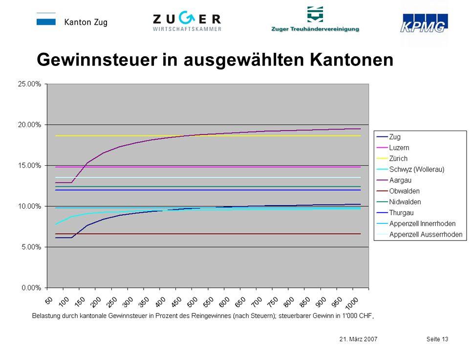 21. März 2007 Seite 13 Gewinnsteuer in ausgewählten Kantonen