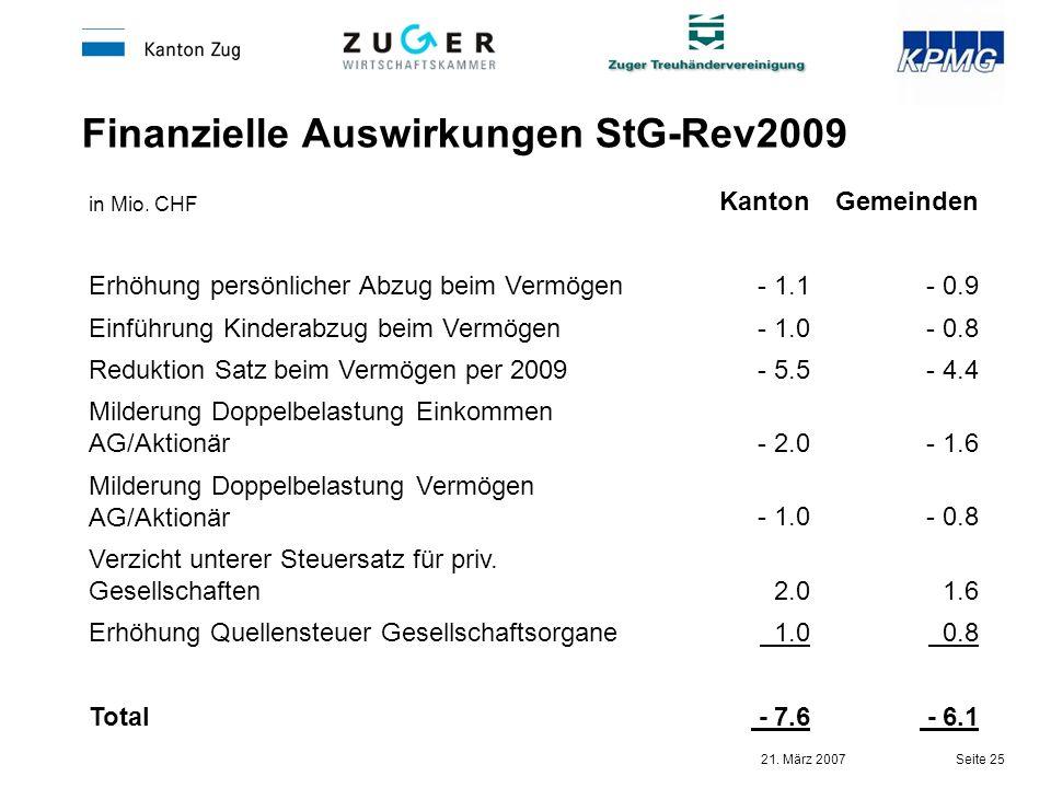 21. März 2007 Seite 25 Finanzielle Auswirkungen StG-Rev2009 in Mio. CHF KantonGemeinden Erhöhung persönlicher Abzug beim Vermögen- 1.1- 0.9 Einführung