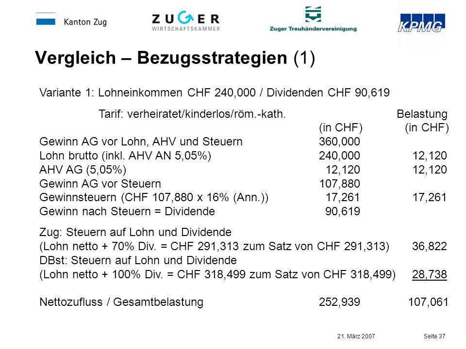21. März 2007 Seite 37 Vergleich – Bezugsstrategien (1) Variante 1: Lohneinkommen CHF 240,000 / Dividenden CHF 90,619 Tarif: verheiratet/kinderlos/röm