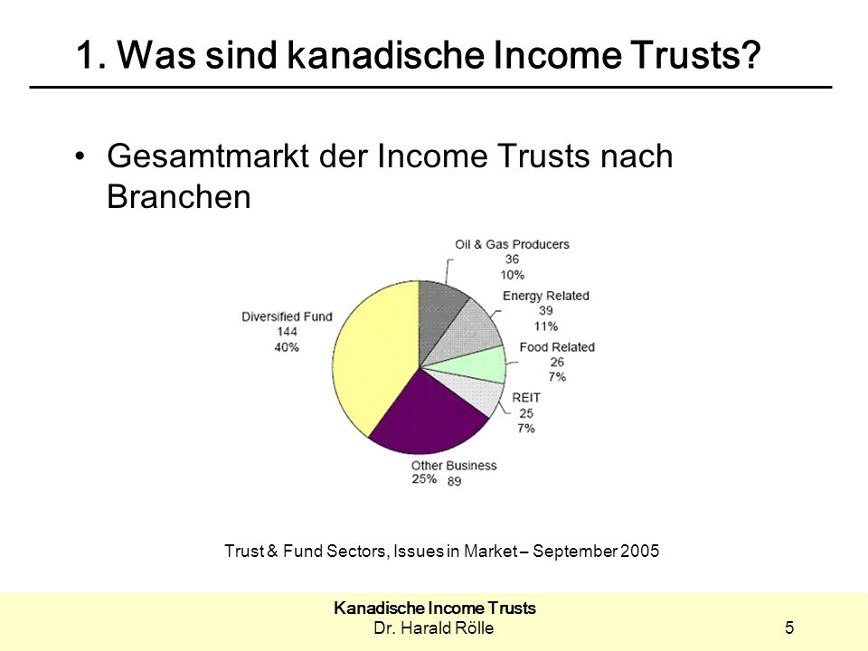 Kanadische Income Trusts Dr. Harald Rölle5 1. Was sind kanadische Income Trusts? Gesamtmarkt der Income Trusts nach Branchen Trust & Fund Sectors, Iss