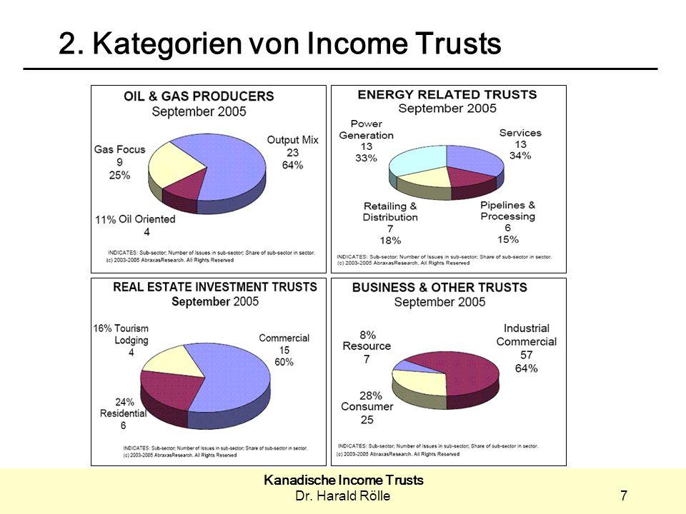 Kanadische Income Trusts Dr. Harald Rölle7 2. Kategorien von Income Trusts