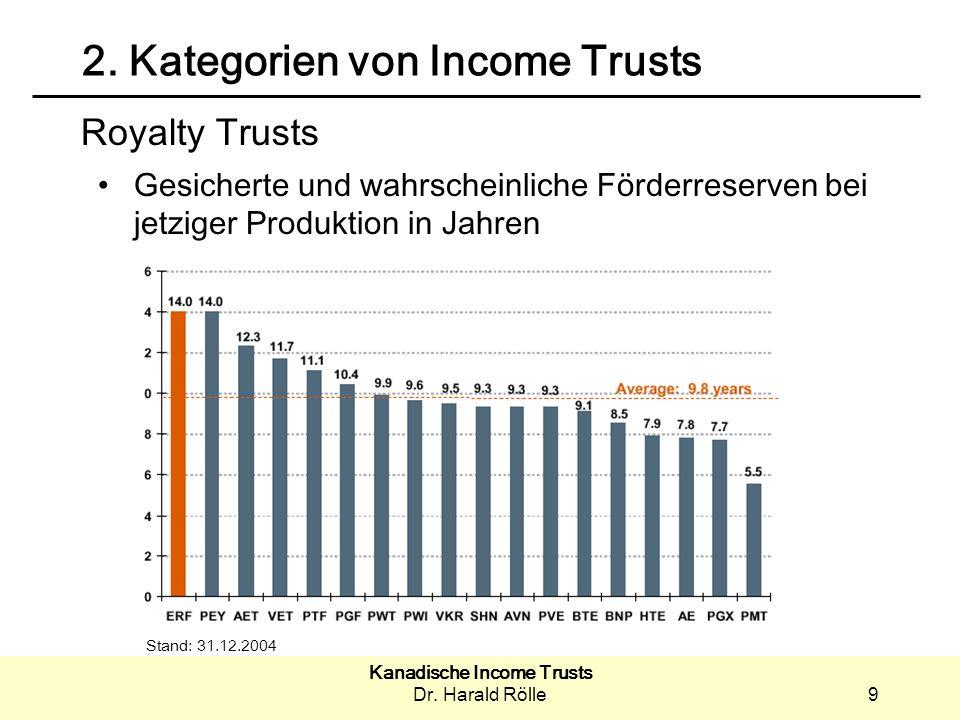 Kanadische Income Trusts Dr.