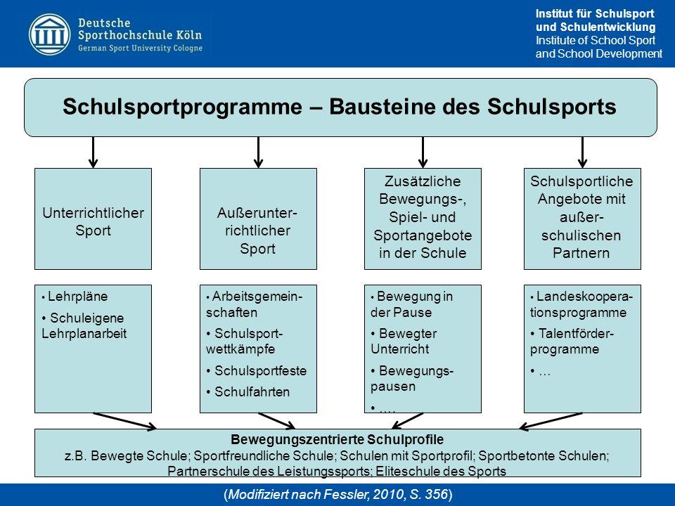 Institut für Schulsport und Schulentwicklung Institute of School Sport and School Development Schulsportprogramme – Bausteine des Schulsports Unterric