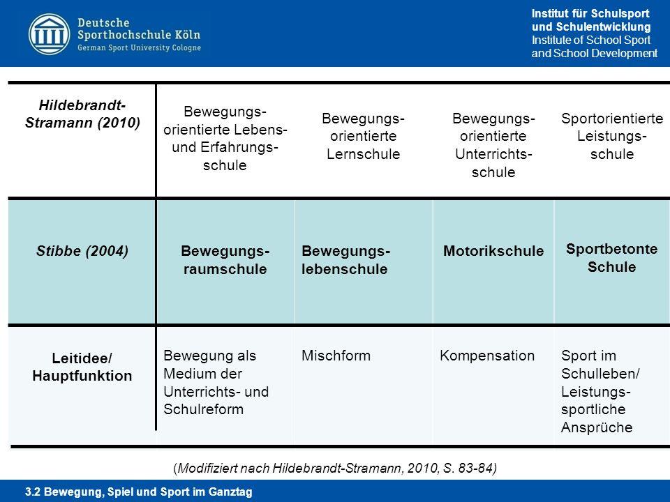 Institut für Schulsport und Schulentwicklung Institute of School Sport and School Development Hildebrandt- Stramann (2010) Bewegungs- orientierte Lebe