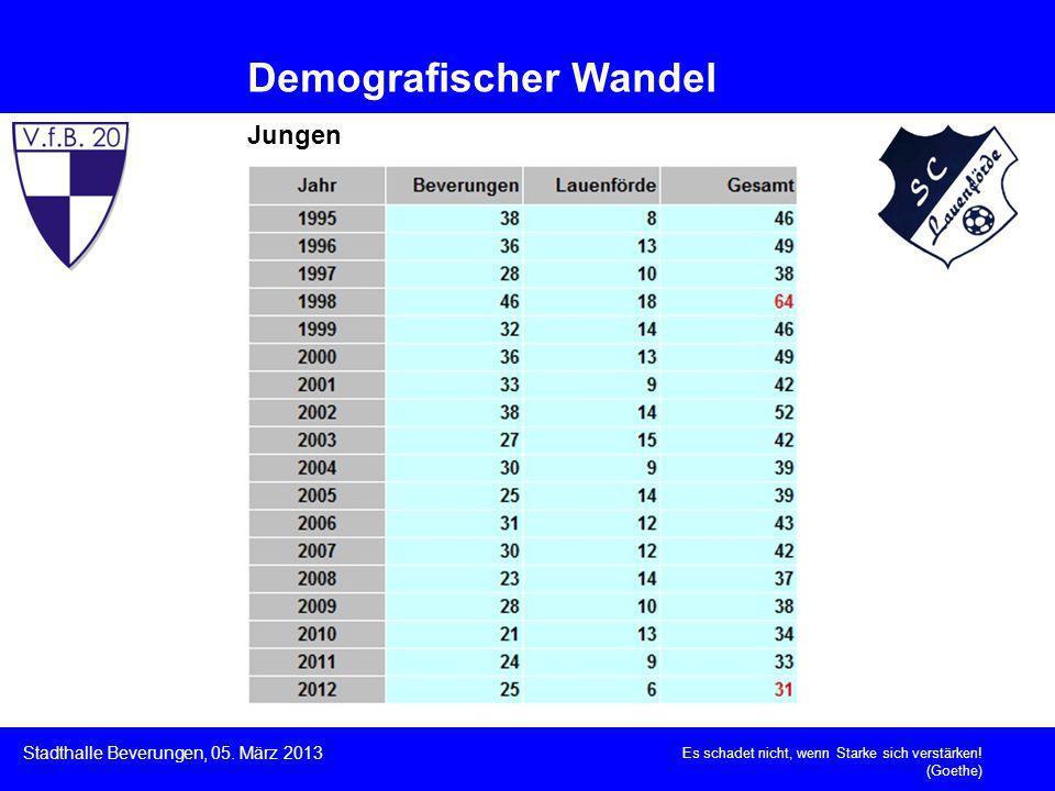 Es schadet nicht, wenn Starke sich verstärken! (Goethe) Stadthalle Beverungen, 05. März 2013 Demografischer Wandel Jungen