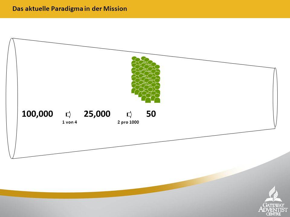 Das aktuelle Paradigma in der Mission 100,000 25,000 50 1 von 42 pro 1000
