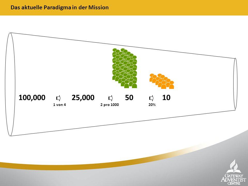Das aktuelle Paradigma in der Mission 100,000 25,000 50 10 1 von 42 pro 100020%