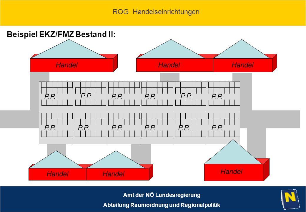 ROG Handelseinrichtungen Amt der NÖ Landesregierung Abteilung Raumordnung und Regionalpolitik Handel Beispiel EKZ/FMZ Bestand II: P.P.