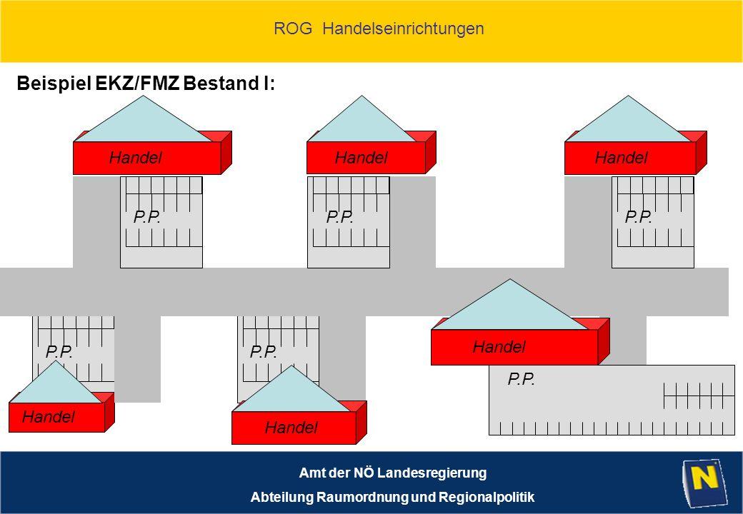 P.P. ROG Handelseinrichtungen Amt der NÖ Landesregierung Abteilung Raumordnung und Regionalpolitik P.P. Handel Beispiel EKZ/FMZ Bestand I: