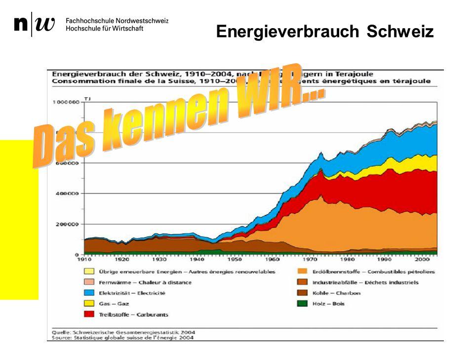 Energieverbrauch Schweiz