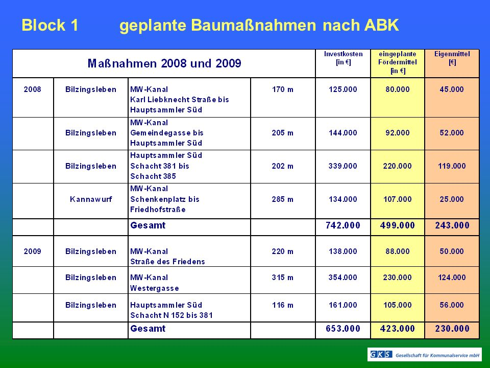 Block 1geplante Baumaßnahmen nach ABK