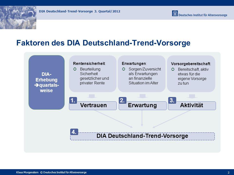 Klaus Morgenstern © Deutsches Institut für Altersvorsorge DIA Deutschland-Trend-Vorsorge 3. Quartal/2012 2 Faktoren des DIA Deutschland-Trend-Vorsorge