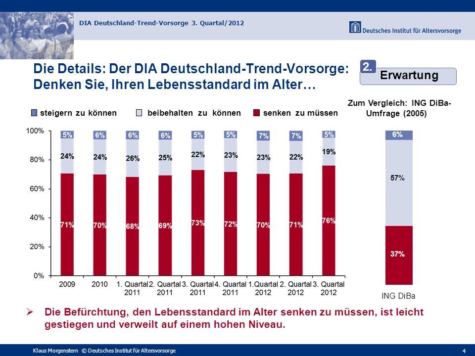 Klaus Morgenstern © Deutsches Institut für Altersvorsorge DIA Deutschland-Trend-Vorsorge 3. Quartal/2012 4 Die Details: Der DIA Deutschland-Trend-Vors