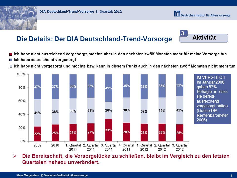 Klaus Morgenstern © Deutsches Institut für Altersvorsorge DIA Deutschland-Trend-Vorsorge 3. Quartal/2012 5 Ich habe nicht ausreichend vorgesorgt, möch
