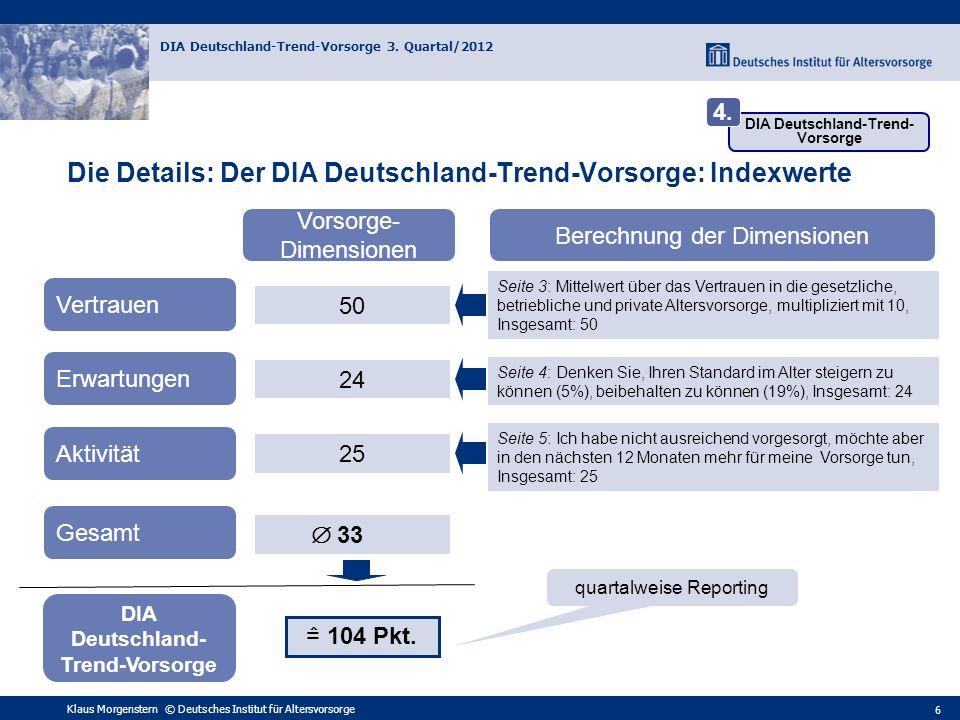 Klaus Morgenstern © Deutsches Institut für Altersvorsorge DIA Deutschland-Trend-Vorsorge 3. Quartal/2012 6 Vertrauen Erwartungen Aktivität Gesamt quar