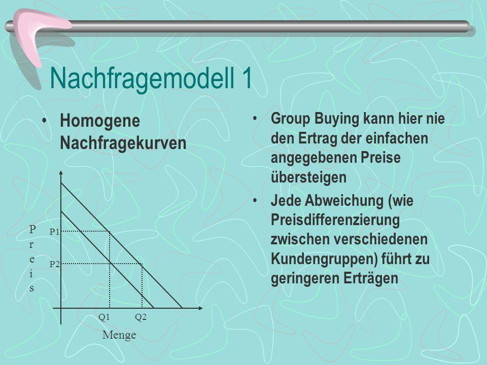 Nachfragemodell 1 Homogene Nachfragekurven Group Buying kann hier nie den Ertrag der einfachen angegebenen Preise übersteigen Jede Abweichung (wie Preisdifferenzierung zwischen verschiedenen Kundengruppen) führt zu geringeren Erträgen PreisPreis Menge P1 P2 Q2Q1