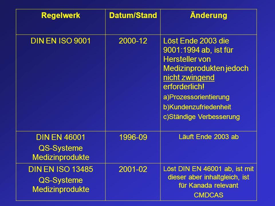RegelwerkDatum/StandÄnderung DIN EN ISO 90012000-12Löst Ende 2003 die 9001:1994 ab, ist für Hersteller von Medizinprodukten jedoch nicht zwingend erfo