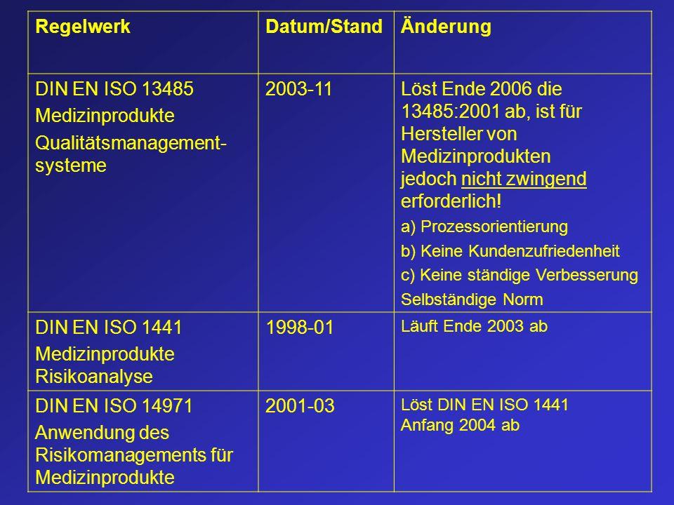 RegelwerkDatum/StandÄnderung DIN EN ISO 13485 Medizinprodukte Qualitätsmanagement- systeme 2003-11Löst Ende 2006 die 13485:2001 ab, ist für Hersteller