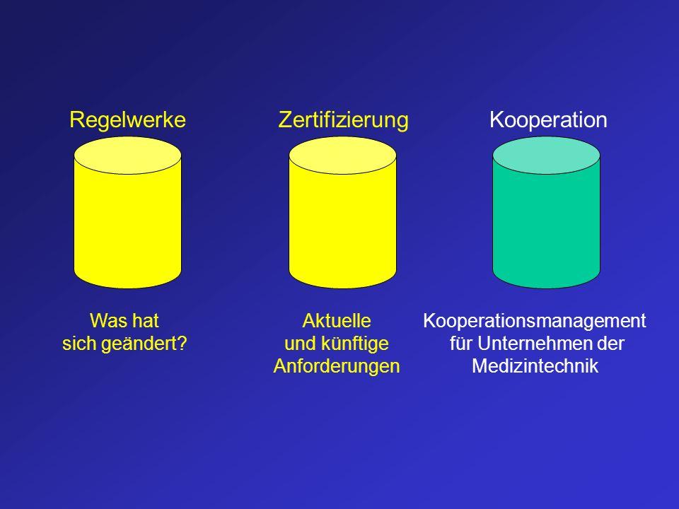Was hat sich geändert? Aktuelle und künftige Anforderungen Kooperationsmanagement für Unternehmen der Medizintechnik RegelwerkeZertifizierungKooperati